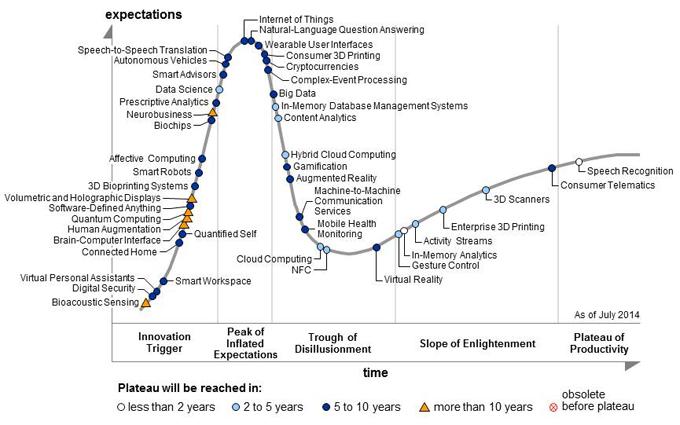 Gartner Hype of Emerging Tech 2014